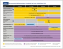 Adult Immunization Schedules (laminated) (page 2)