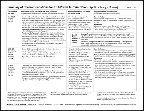 Summary of Recommendations for Child/Teen Immunization
